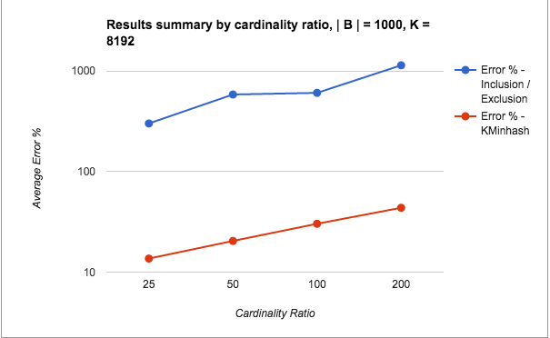 bad-results-cardinality-ratio