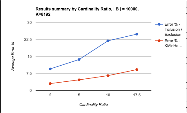 good-results-cardinality-ratio